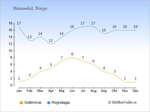 Vädret i Hemsedal: Soltimmar och nederbörd.