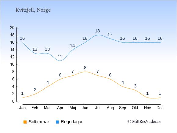 Vädret i Kvitfjell: Soltimmar och nederbörd.