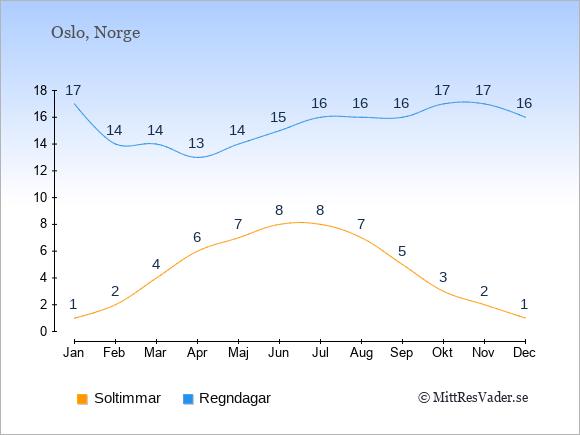Vädret i Norge exemplifierat genom antalet soltimmar och regniga dagar: Januari 1;17. Februari 2;14. Mars 4;14. April 6;13. Maj 7;14. Juni 8;15. Juli 8;16. Augusti 7;16. September 5;16. Oktober 3;17. November 2;17. December 1;16.
