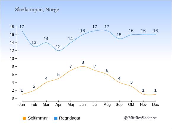 Vädret i Skeikampen: Soltimmar och nederbörd.
