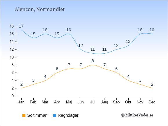 Vädret i Alencon: Soltimmar och nederbörd.