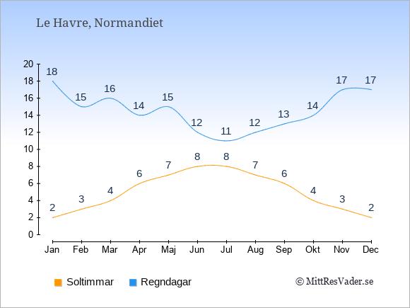 Vädret i Le Havre exemplifierat genom antalet soltimmar och regniga dagar: Januari 2;18. Februari 3;15. Mars 4;16. April 6;14. Maj 7;15. Juni 8;12. Juli 8;11. Augusti 7;12. September 6;13. Oktober 4;14. November 3;17. December 2;17.