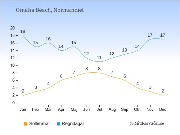 Vädret i Omaha Beach exemplifierat genom antalet soltimmar och regniga dagar: Januari 2;18. Februari 3;15. Mars 4;16. April 6;14. Maj 7;15. Juni 8;12. Juli 8;11. Augusti 7;12. September 6;13. Oktober 4;14. November 3;17. December 2;17.