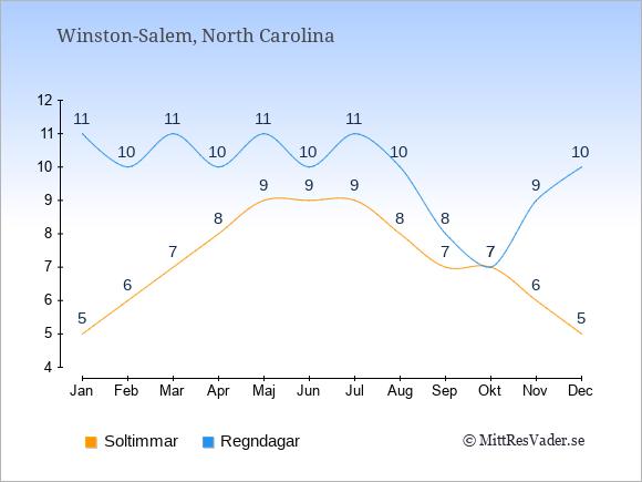 Vädret i Winston-Salem exemplifierat genom antalet soltimmar och regniga dagar: Januari 5;11. Februari 6;10. Mars 7;11. April 8;10. Maj 9;11. Juni 9;10. Juli 9;11. Augusti 8;10. September 7;8. Oktober 7;7. November 6;9. December 5;10.