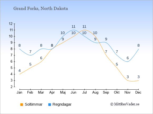 Vädret i Grand Forks exemplifierat genom antalet soltimmar och regniga dagar: Januari 4;8. Februari 5;7. Mars 6;8. April 8;8. Maj 9;10. Juni 10;11. Juli 11;10. Augusti 10;9. September 7;9. Oktober 5;7. November 3;6. December 3;8.