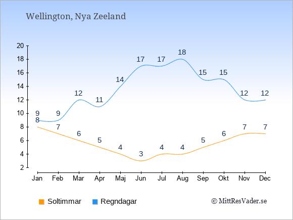 Vädret i Wellington exemplifierat genom antalet soltimmar och regniga dagar: Januari 8;9. Februari 7;9. Mars 6;12. April 5;11. Maj 4;14. Juni 3;17. Juli 4;17. Augusti 4;18. September 5;15. Oktober 6;15. November 7;12. December 7;12.