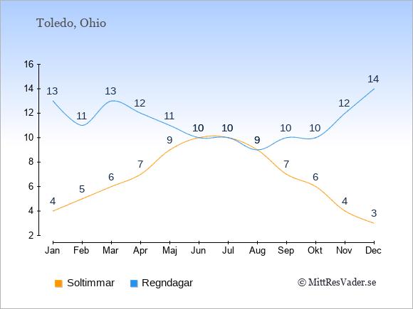 Vädret i Toledo exemplifierat genom antalet soltimmar och regniga dagar: Januari 4;13. Februari 5;11. Mars 6;13. April 7;12. Maj 9;11. Juni 10;10. Juli 10;10. Augusti 9;9. September 7;10. Oktober 6;10. November 4;12. December 3;14.