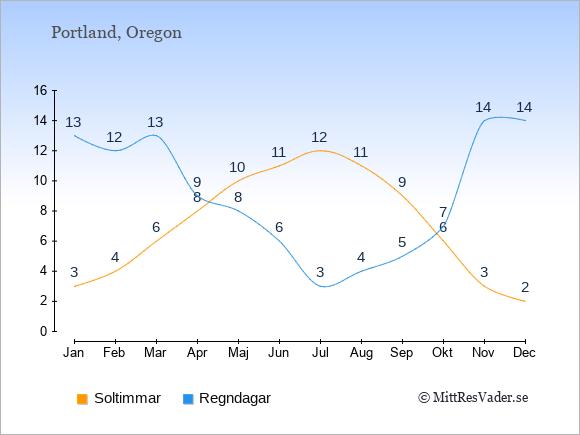Vädret i Portland exemplifierat genom antalet soltimmar och regniga dagar: Januari 3;13. Februari 4;12. Mars 6;13. April 8;9. Maj 10;8. Juni 11;6. Juli 12;3. Augusti 11;4. September 9;5. Oktober 6;7. November 3;14. December 2;14.