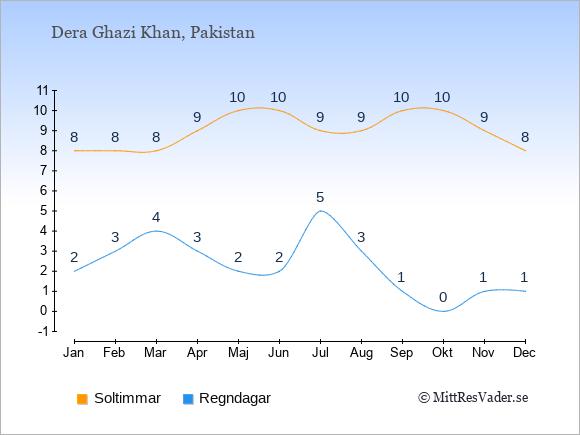 Vädret i Dera Ghazi Khan exemplifierat genom antalet soltimmar och regniga dagar: Januari 8;2. Februari 8;3. Mars 8;4. April 9;3. Maj 10;2. Juni 10;2. Juli 9;5. Augusti 9;3. September 10;1. Oktober 10;0. November 9;1. December 8;1.