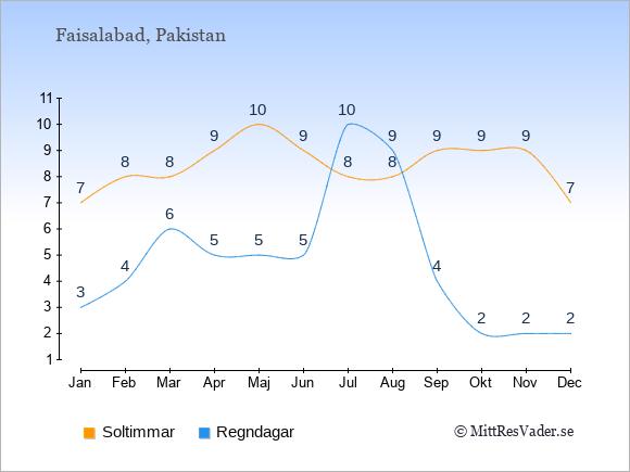 Vädret i Faisalabad exemplifierat genom antalet soltimmar och regniga dagar: Januari 7;3. Februari 8;4. Mars 8;6. April 9;5. Maj 10;5. Juni 9;5. Juli 8;10. Augusti 8;9. September 9;4. Oktober 9;2. November 9;2. December 7;2.