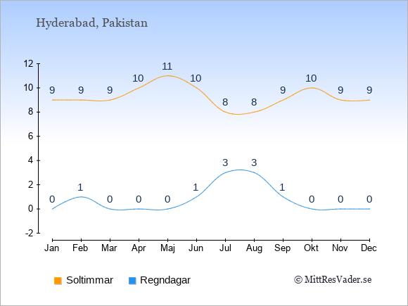 Vädret i Hyderabad exemplifierat genom antalet soltimmar och regniga dagar: Januari 9;0. Februari 9;1. Mars 9;0. April 10;0. Maj 11;0. Juni 10;1. Juli 8;3. Augusti 8;3. September 9;1. Oktober 10;0. November 9;0. December 9;0.