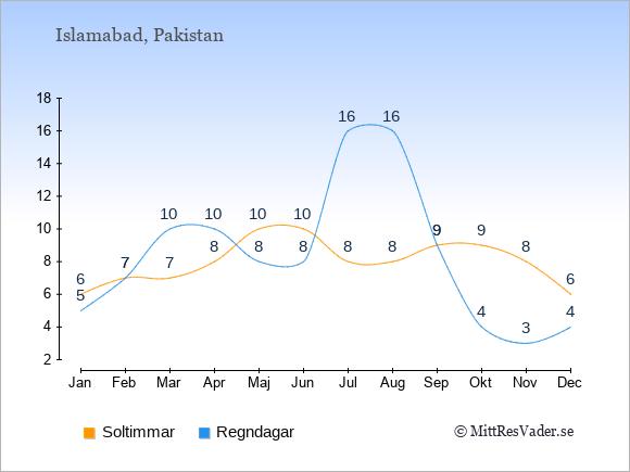 Vädret i Islamabad exemplifierat genom antalet soltimmar och regniga dagar: Januari 6;5. Februari 7;7. Mars 7;10. April 8;10. Maj 10;8. Juni 10;8. Juli 8;16. Augusti 8;16. September 9;9. Oktober 9;4. November 8;3. December 6;4.
