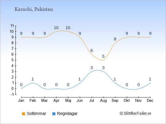 Vädret i Karachi exemplifierat genom antalet soltimmar och regniga dagar: Januari 9;0. Februari 9;1. Mars 9;0. April 10;0. Maj 10;0. Juni 9;1. Juli 6;3. Augusti 5;3. September 8;1. Oktober 9;0. November 9;0. December 9;1.