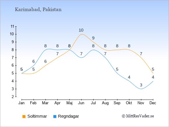 Vädret i Karimabad exemplifierat genom antalet soltimmar och regniga dagar: Januari 5;5. Februari 5;6. Mars 6;8. April 7;8. Maj 8;8. Juni 10;7. Juli 9;8. Augusti 8;7. September 8;5. Oktober 8;4. November 7;3. December 5;4.