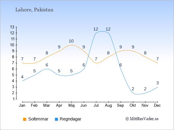 Vädret i Lahore exemplifierat genom antalet soltimmar och regniga dagar: Januari 7;4. Februari 7;5. Mars 8;6. April 9;5. Maj 10;5. Juni 9;6. Juli 7;12. Augusti 8;12. September 9;6. Oktober 9;2. November 8;2. December 7;3.