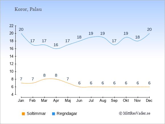 Vädret på Palau: Soltimmar och nederbörd.