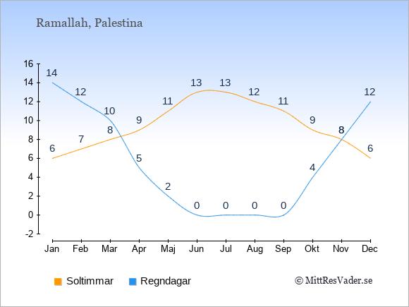 Vädret i Palestina: Soltimmar och nederbörd.