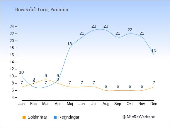 Vädret i Bocas del Toro exemplifierat genom antalet soltimmar och regniga dagar: Januari 7;10. Februari 8;7. Mars 9;7. April 8;9. Maj 7;18. Juni 7;21. Juli 7;23. Augusti 6;23. September 6;21. Oktober 6;22. November 6;21. December 7;16.
