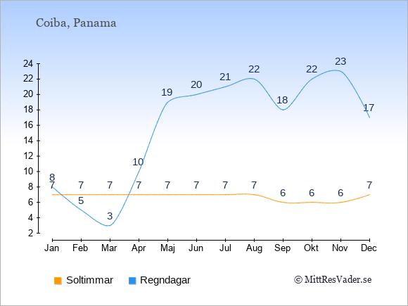 Vädret på Coiba exemplifierat genom antalet soltimmar och regniga dagar: Januari 7;8. Februari 7;5. Mars 7;3. April 7;10. Maj 7;19. Juni 7;20. Juli 7;21. Augusti 7;22. September 6;18. Oktober 6;22. November 6;23. December 7;17.
