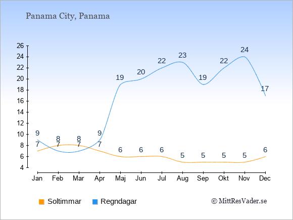 Vädret i Panama City exemplifierat genom antalet soltimmar och regniga dagar: Januari 7;9. Februari 8;7. Mars 8;7. April 7;9. Maj 6;19. Juni 6;20. Juli 6;22. Augusti 5;23. September 5;19. Oktober 5;22. November 5;24. December 6;17.