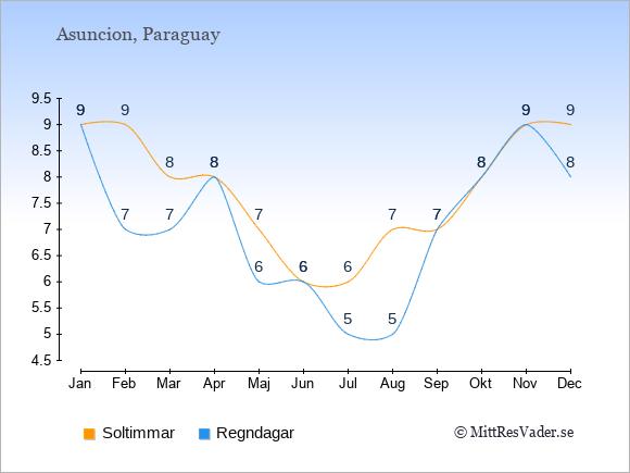 Vädret i Asuncion exemplifierat genom antalet soltimmar och regniga dagar: Januari 9;9. Februari 9;7. Mars 8;7. April 8;8. Maj 7;6. Juni 6;6. Juli 6;5. Augusti 7;5. September 7;7. Oktober 8;8. November 9;9. December 9;8.