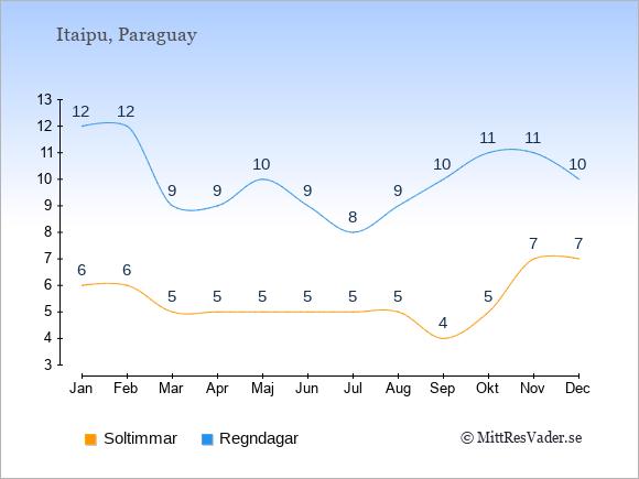 Vädret vid Itaipu exemplifierat genom antalet soltimmar och regniga dagar: Januari 6;12. Februari 6;12. Mars 5;9. April 5;9. Maj 5;10. Juni 5;9. Juli 5;8. Augusti 5;9. September 4;10. Oktober 5;11. November 7;11. December 7;10.