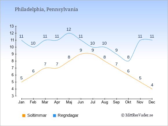 Vädret i Philadelphia exemplifierat genom antalet soltimmar och regniga dagar: Januari 5;11. Februari 6;10. Mars 7;11. April 7;11. Maj 8;12. Juni 9;11. Juli 9;10. Augusti 8;10. September 7;9. Oktober 6;8. November 5;11. December 4;11.