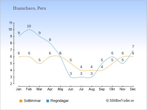 Vädret i Huanchaco exemplifierat genom antalet soltimmar och regniga dagar: Januari 6;9. Februari 6;10. Mars 5;9. April 6;8. Maj 6;6. Juni 5;3. Juli 4;3. Augusti 4;3. September 4;5. Oktober 5;6. November 6;5. December 6;7.