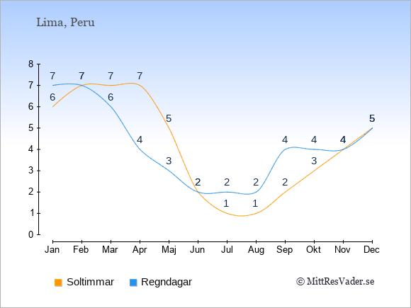 Vädret i Lima exemplifierat genom antalet soltimmar och regniga dagar: Januari 6;7. Februari 7;7. Mars 7;6. April 7;4. Maj 5;3. Juni 2;2. Juli 1;2. Augusti 1;2. September 2;4. Oktober 3;4. November 4;4. December 5;5.