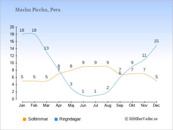 Vädret i Machu Picchu exemplifierat genom antalet soltimmar och regniga dagar: Januari 5;18. Februari 5;18. Mars 5;13. April 7;8. Maj 8;3. Juni 9;1. Juli 9;1. Augusti 9;2. September 7;6. Oktober 7;9. November 7;11. December 5;15.