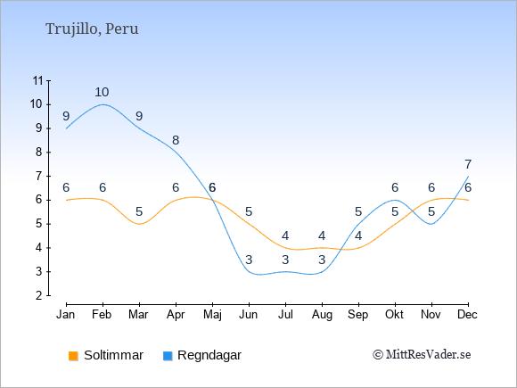 Vädret i Trujillo: Soltimmar och nederbörd.