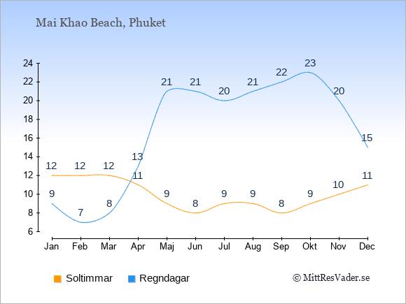 Vädret i Mai Khao Beach exemplifierat genom antalet soltimmar och regniga dagar: Januari 12;9. Februari 12;7. Mars 12;8. April 11;13. Maj 9;21. Juni 8;21. Juli 9;20. Augusti 9;21. September 8;22. Oktober 9;23. November 10;20. December 11;15.