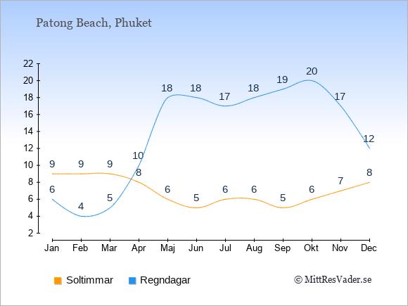 Vädret i Patong Beach exemplifierat genom antalet soltimmar och regniga dagar: Januari 9;6. Februari 9;4. Mars 9;5. April 8;10. Maj 6;18. Juni 5;18. Juli 6;17. Augusti 6;18. September 5;19. Oktober 6;20. November 7;17. December 8;12.