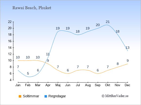 Vädret i Rawai Beach exemplifierat genom antalet soltimmar och regniga dagar: Januari 10;7. Februari 10;5. Mars 10;6. April 9;11. Maj 7;19. Juni 6;19. Juli 7;18. Augusti 7;19. September 6;20. Oktober 7;21. November 8;18. December 9;13.