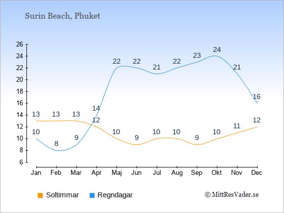 Vädret i Surin Beach exemplifierat genom antalet soltimmar och regniga dagar: Januari 13;10. Februari 13;8. Mars 13;9. April 12;14. Maj 10;22. Juni 9;22. Juli 10;21. Augusti 10;22. September 9;23. Oktober 10;24. November 11;21. December 12;16.