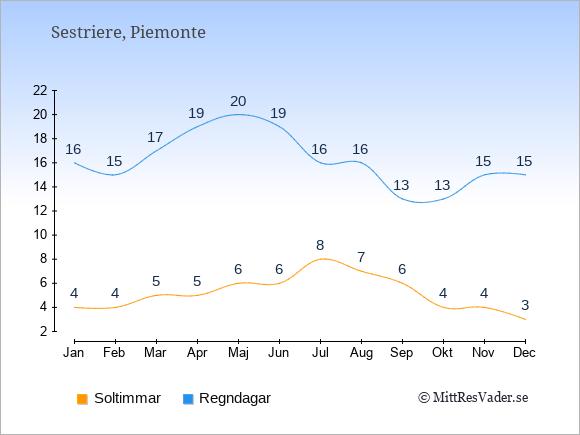 Vädret i Sestriere: Soltimmar och nederbörd.