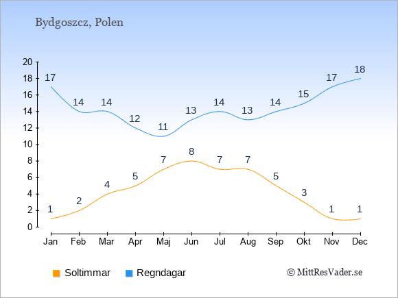 Vädret i Bydgoszcz exemplifierat genom antalet soltimmar och regniga dagar: Januari 1;17. Februari 2;14. Mars 4;14. April 5;12. Maj 7;11. Juni 8;13. Juli 7;14. Augusti 7;13. September 5;14. Oktober 3;15. November 1;17. December 1;18.
