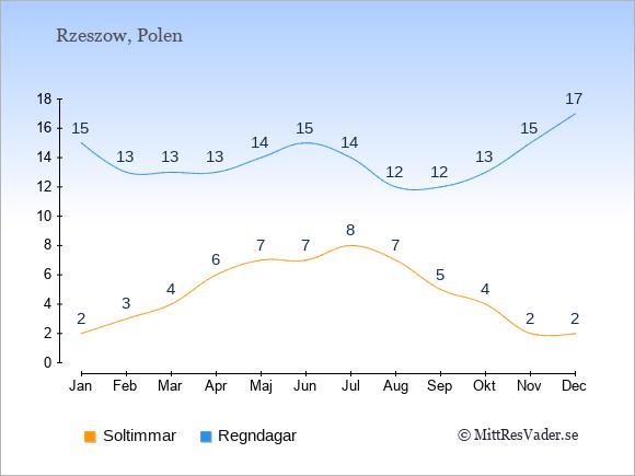 Vädret i Rzeszow exemplifierat genom antalet soltimmar och regniga dagar: Januari 2;15. Februari 3;13. Mars 4;13. April 6;13. Maj 7;14. Juni 7;15. Juli 8;14. Augusti 7;12. September 5;12. Oktober 4;13. November 2;15. December 2;17.
