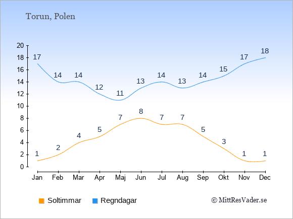 Vädret i Torun exemplifierat genom antalet soltimmar och regniga dagar: Januari 1;17. Februari 2;14. Mars 4;14. April 5;12. Maj 7;11. Juni 8;13. Juli 7;14. Augusti 7;13. September 5;14. Oktober 3;15. November 1;17. December 1;18.