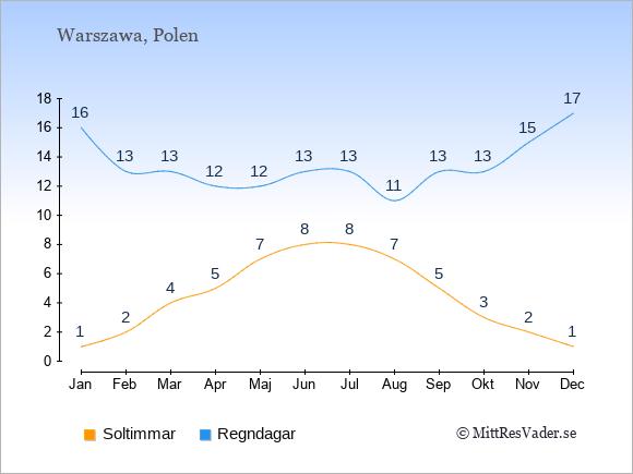 Vädret i Polen exemplifierat genom antalet soltimmar och regniga dagar: Januari 1;16. Februari 2;13. Mars 4;13. April 5;12. Maj 7;12. Juni 8;13. Juli 8;13. Augusti 7;11. September 5;13. Oktober 3;13. November 2;15. December 1;17.