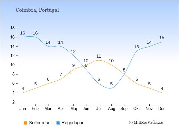 Vädret i Coimbra exemplifierat genom antalet soltimmar och regniga dagar: Januari 4;16. Februari 5;16. Mars 6;14. April 7;14. Maj 9;12. Juni 10;9. Juli 11;6. Augusti 10;5. September 8;8. Oktober 6;13. November 5;14. December 4;15.