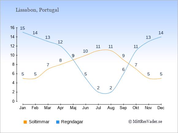 Vädret i Lissabon exemplifierat genom antalet soltimmar och regniga dagar: Januari 5;15. Februari 5;14. Mars 7;13. April 8;12. Maj 9;9. Juni 10;5. Juli 11;2. Augusti 11;2. September 9;6. Oktober 7;11. November 5;13. December 5;14.
