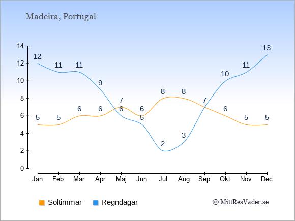 Vädret på Madeira exemplifierat genom antalet soltimmar och regniga dagar: Januari 5;12. Februari 5;11. Mars 6;11. April 6;9. Maj 7;6. Juni 6;5. Juli 8;2. Augusti 8;3. September 7;7. Oktober 6;10. November 5;11. December 5;13.