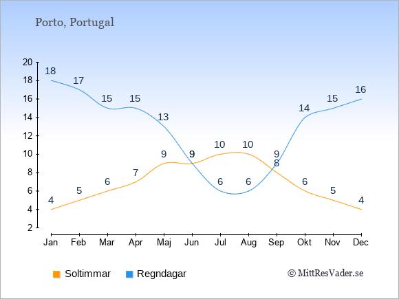 Vädret i Porto exemplifierat genom antalet soltimmar och regniga dagar: Januari 4;18. Februari 5;17. Mars 6;15. April 7;15. Maj 9;13. Juni 9;9. Juli 10;6. Augusti 10;6. September 8;9. Oktober 6;14. November 5;15. December 4;16.