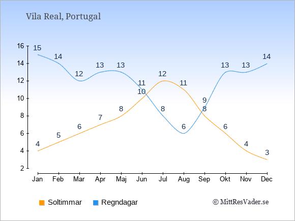 Vädret i Vila Real exemplifierat genom antalet soltimmar och regniga dagar: Januari 4;15. Februari 5;14. Mars 6;12. April 7;13. Maj 8;13. Juni 10;11. Juli 12;8. Augusti 11;6. September 8;9. Oktober 6;13. November 4;13. December 3;14.