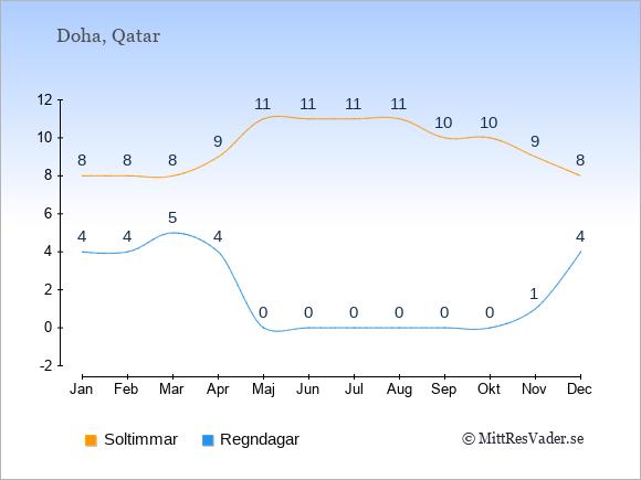 Vädret i Qatar exemplifierat genom antalet soltimmar och regniga dagar: Januari 8;4. Februari 8;4. Mars 8;5. April 9;4. Maj 11;0. Juni 11;0. Juli 11;0. Augusti 11;0. September 10;0. Oktober 10;0. November 9;1. December 8;4.