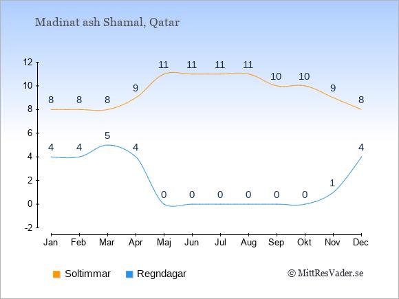 Vädret i Madinat ash Shamal exemplifierat genom antalet soltimmar och regniga dagar: Januari 8;4. Februari 8;4. Mars 8;5. April 9;4. Maj 11;0. Juni 11;0. Juli 11;0. Augusti 11;0. September 10;0. Oktober 10;0. November 9;1. December 8;4.