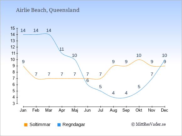 Vädret i Airlie Beach: Soltimmar och nederbörd.