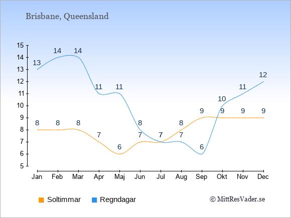 Vädret i Brisbane exemplifierat genom antalet soltimmar och regniga dagar: Januari 8;13. Februari 8;14. Mars 8;14. April 7;11. Maj 6;11. Juni 7;8. Juli 7;7. Augusti 8;7. September 9;6. Oktober 9;10. November 9;11. December 9;12.