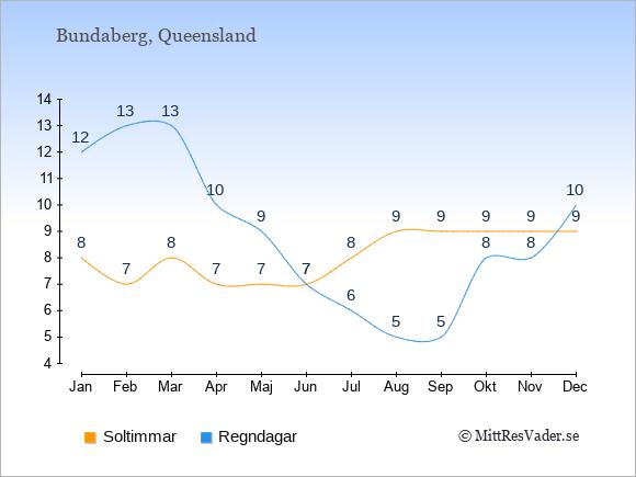 Vädret i Bundaberg exemplifierat genom antalet soltimmar och regniga dagar: Januari 8;12. Februari 7;13. Mars 8;13. April 7;10. Maj 7;9. Juni 7;7. Juli 8;6. Augusti 9;5. September 9;5. Oktober 9;8. November 9;8. December 9;10.